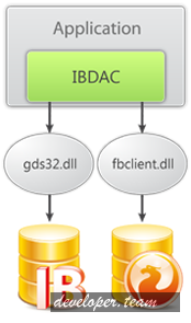 Devart IBDAC 6.1.4 Full Source
