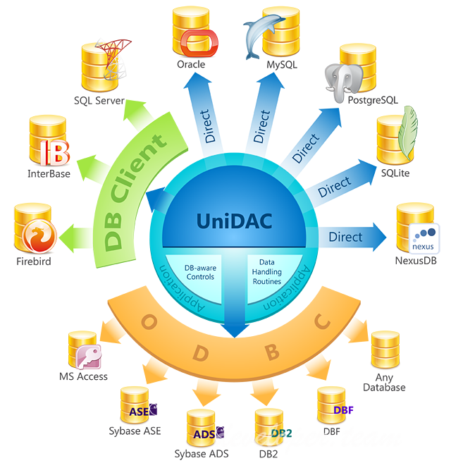 Devart UniDAC 7.4.11 Professional for RAD Studio 10.3 Rio