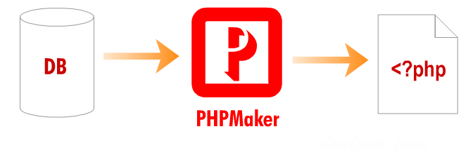 e-World Tech PHPMaker 2018.0.8