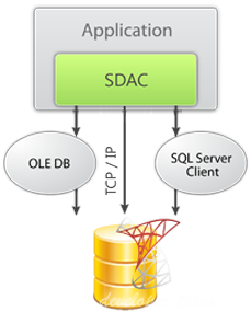 Devart SQL Server Data Access Components (SDAC) v8.3.10 Professional