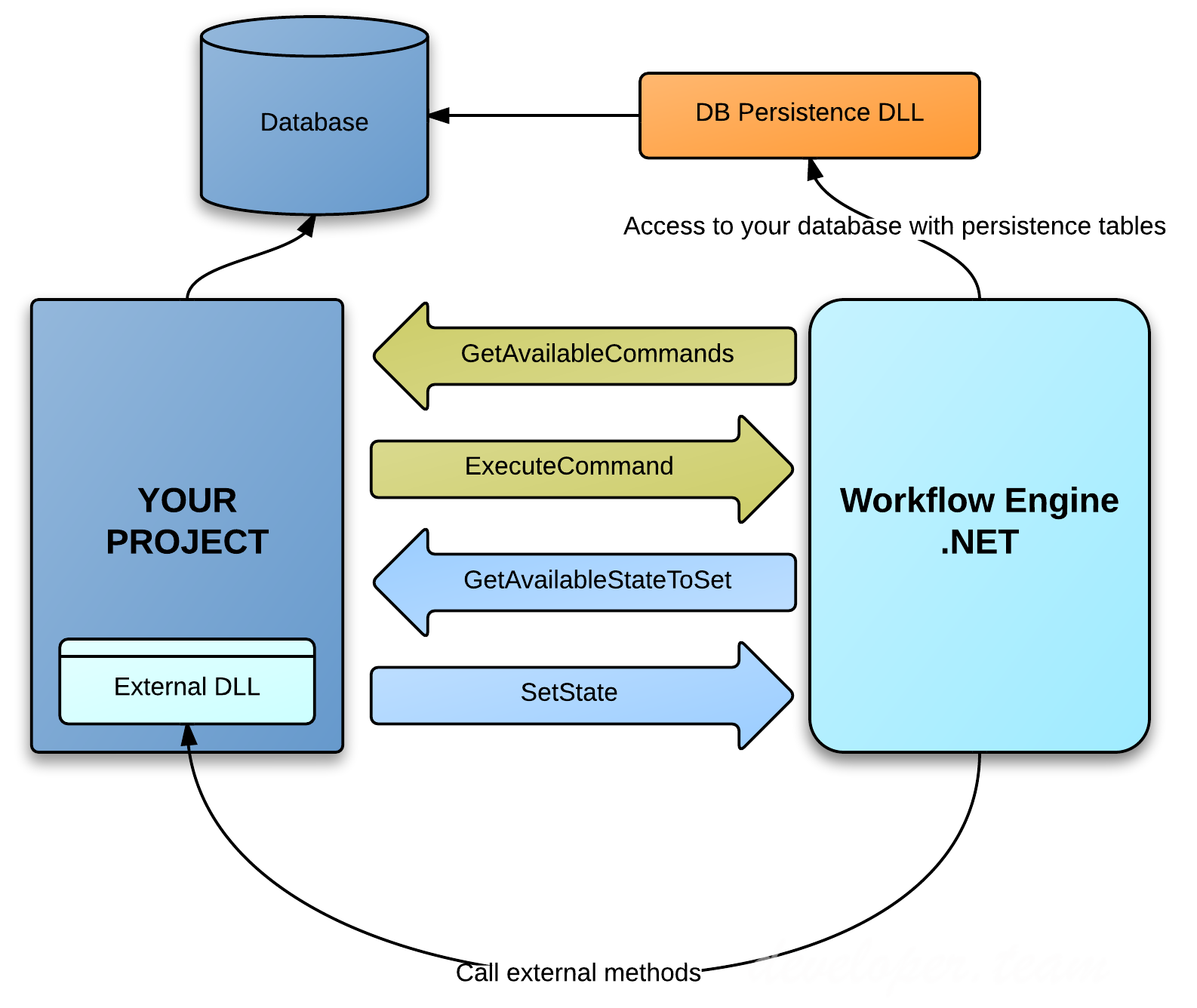 Workflow Engine.NET v3.1