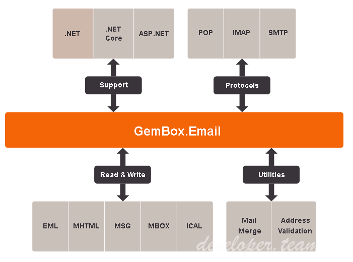 GemBox.Email v1.5 build 15.0.0.1006