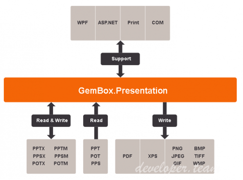 GemBox Presentation 2 1 » Developer Team - The Best Site for